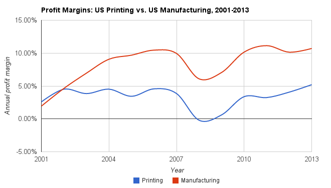 US Printing vs. US Manufacturing Profit Margins